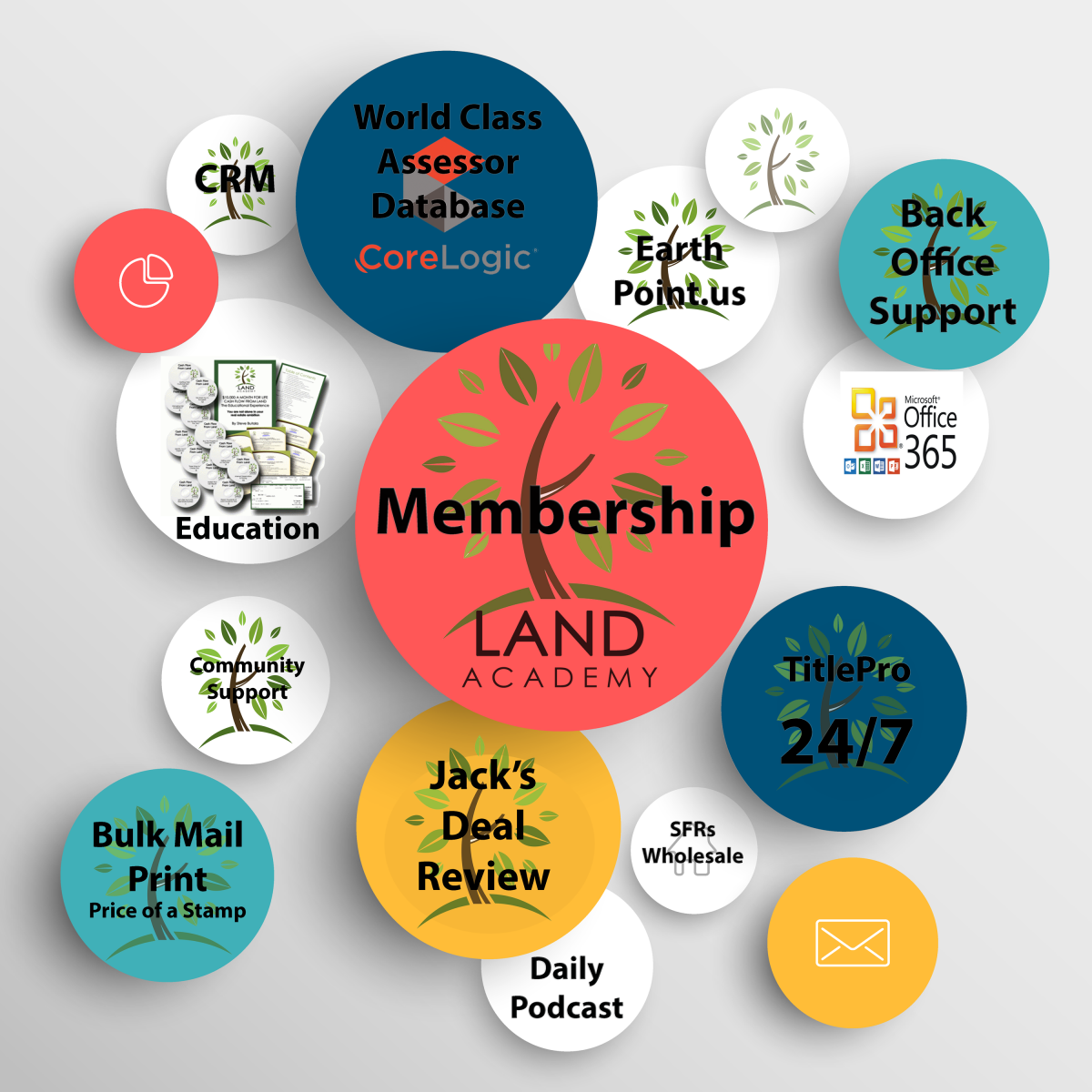 Land Academy Membershipf